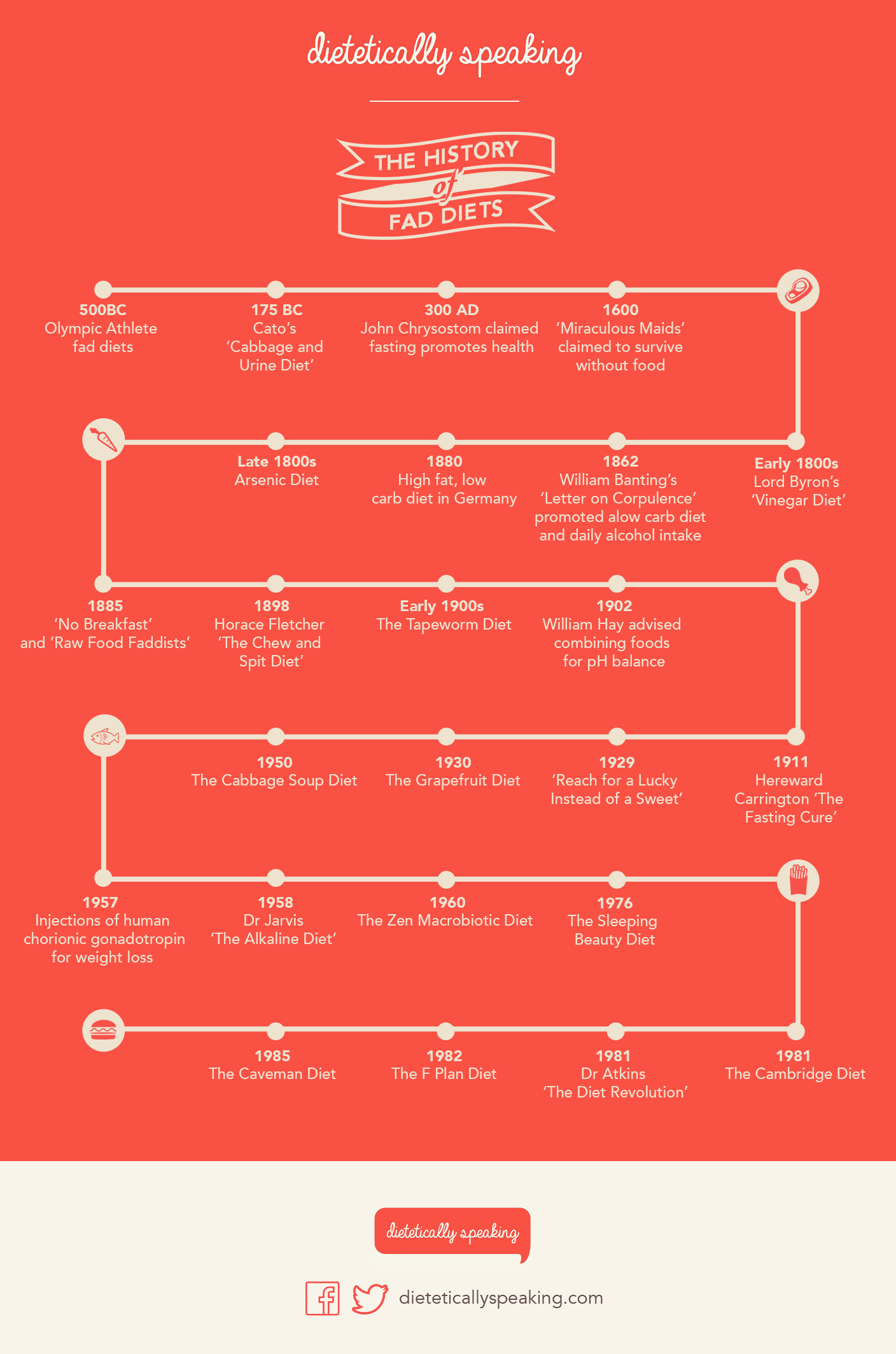 History of Fad Diets Infograpic