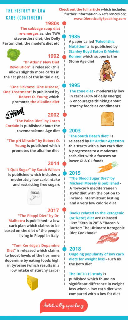 The History Of Low Carb Dietetically Speaking