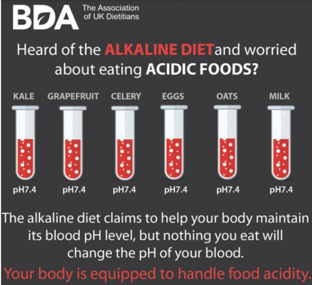 The Alkaline Diet: Past to Present