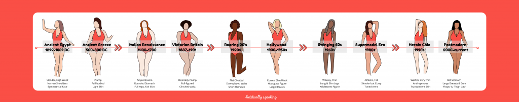Timeline including 10 cartoon women in swimsuits representing each of the body image ideas explained in this article.