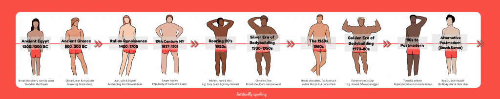 Timeline image with one man representing each body image ideal for the historical periods covered in this article.